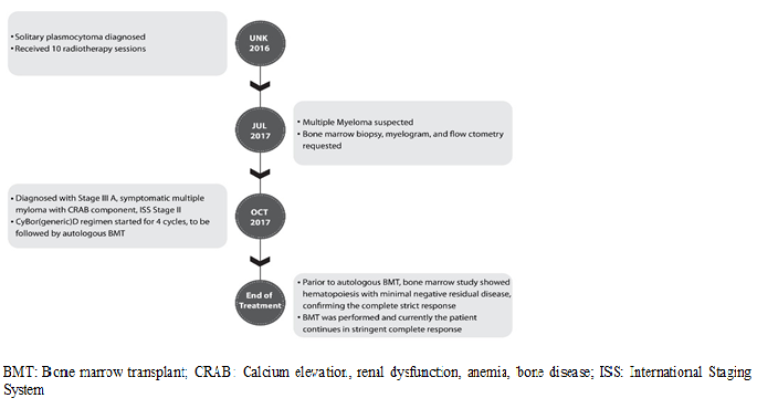 Efficacy of Generic Bortezomib Used as a Part of CyBorD