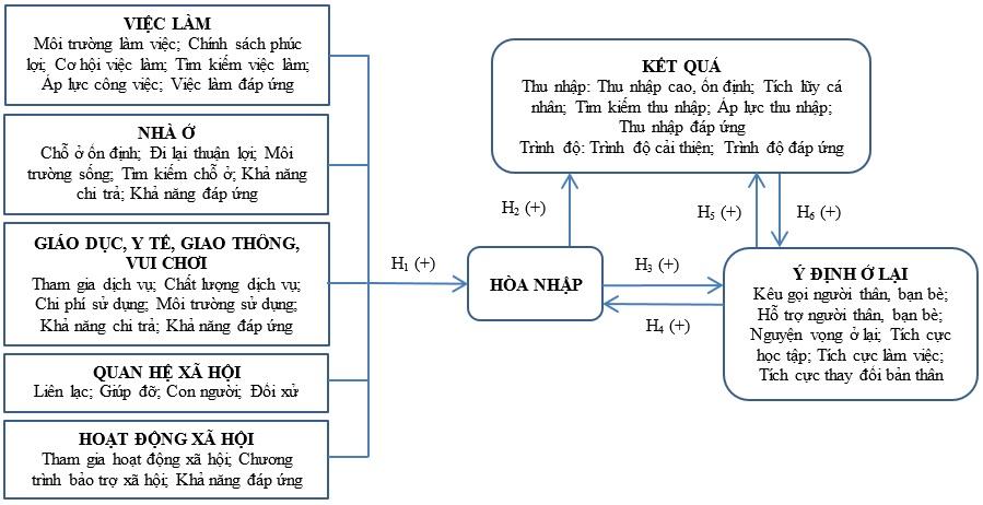 Figure 1  Mô hình nghiên cứu