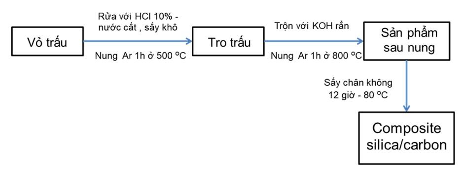 Figure 1  /C