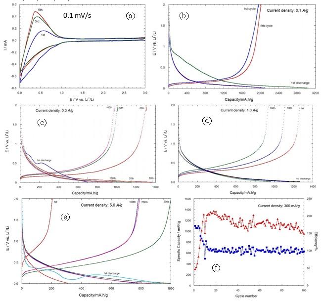 Figure 5  ) (a) Quét thế vòng tuần hoàn CV tại tốc độ quét 0,1 mV/s; Phóng sạc dòng cố định tại tốc độ (b) 0,1A/g (c) 1,0 A/g (d) 5,0 A/g (f) Biểu diễn dung lượng theo số chu kìphóng sạc tại tốc độ 0,3 A/g
