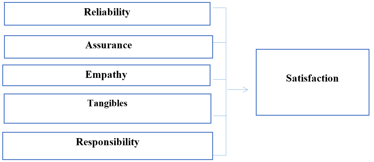 Figure 1  Research model