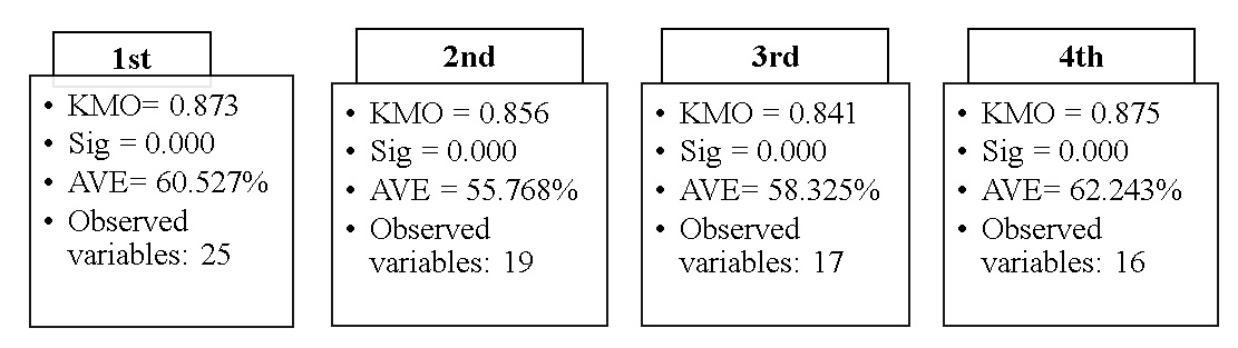 Figure 2  Results of Exploratory Factor Analysis