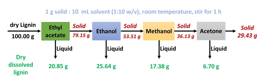 Figure 3  The scheme of fractionation of lignin using the sequential industrial organic solvents of ethyl acetate, ethanol, methanol and acetone with a ratio of solid/solvent = 1 g/10 mL at room temperature.
