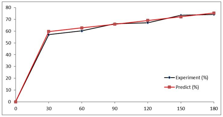 Figure 3  ] = 0.2 mM; sodium sulfate = 990 mg/L, V = 3L.