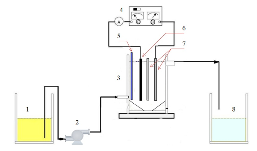 Figure 1  Schematic of the experimental setup for EF treatment. (1) Storage tank, (2) Pump, (3) EF tank, (4) DC power supply, (5) Feed air, (6) carbon plated iron, (7) iron-plated, (8) Product tank