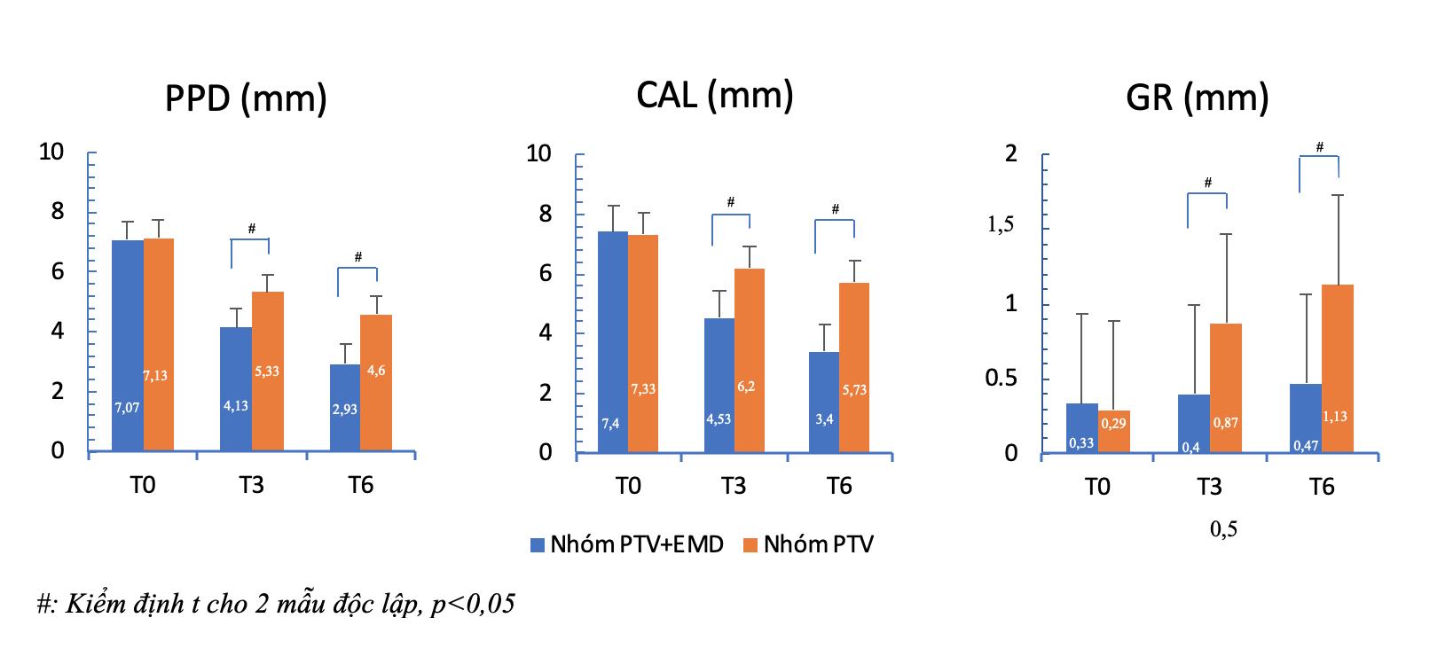 Figure 4  Biểu đồ các chỉ số PPD, CAL, GR trung bình ở hai nhóm