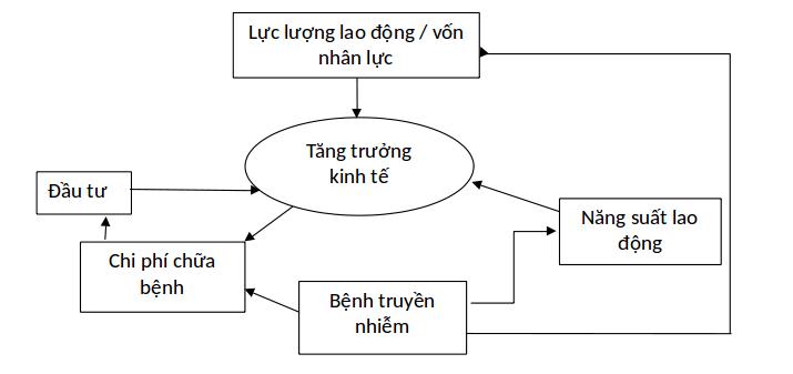 Figure 2  )