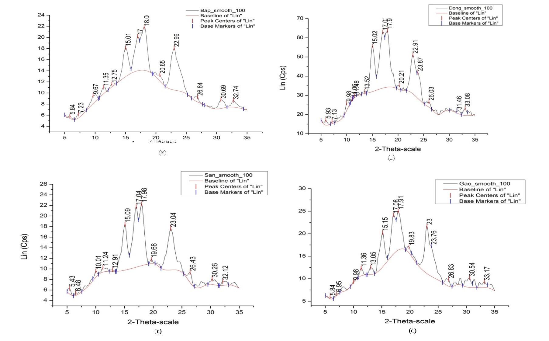 Figure 5  <b> Giản đồ nhiễu xạ tia X của các mẫu tinh bột</b>