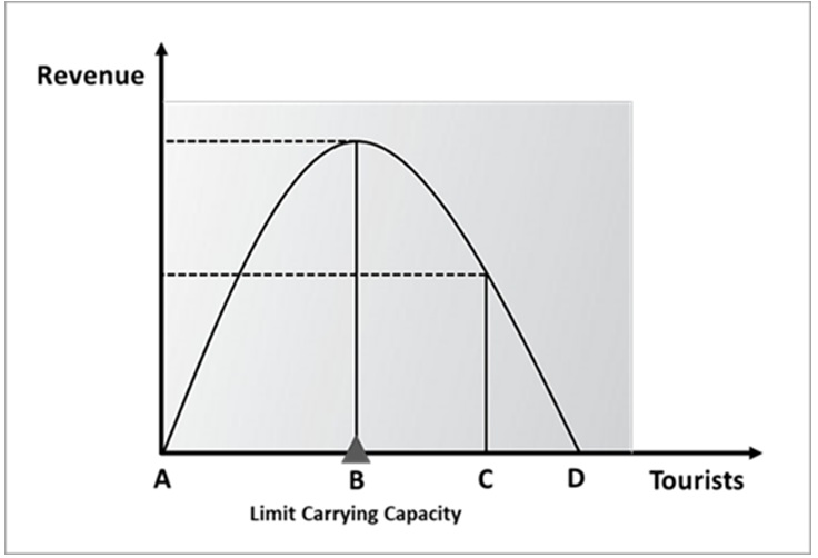 Figure 2  .
