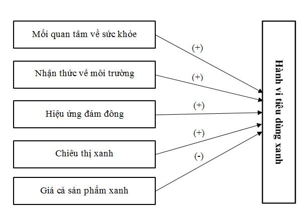 Figure 1  Mô hình nghiên cứu đề xuất (Nguồn: Mô hình đề xuất của nhóm tác giả)