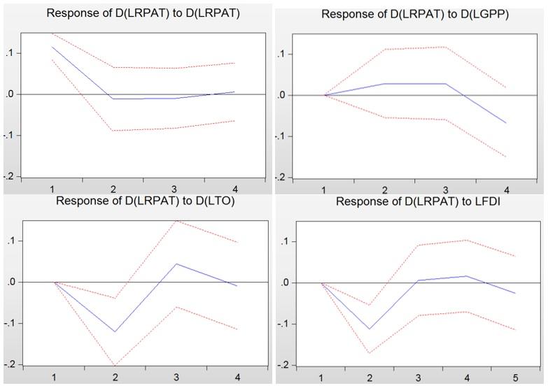 Figure 2  Đồ thị phản ứng xung biến hoạt động đổi mới chu kì 5 năm