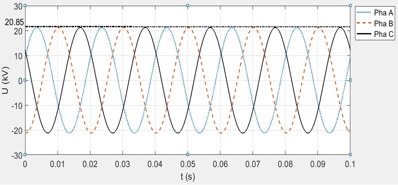 Figure 11  <b> iện áp trường hợp chưa có FCLT.</b>