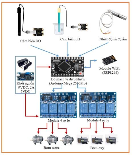 Figure 3  Sơ đồ khối phần cứng bộ giám sát và điều khiển aquaponics