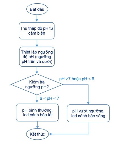 Figure 8  Lưu đồ thuật toán giám sát độ pH