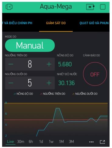 Figure 9  Giao diện giám sát độ pH
