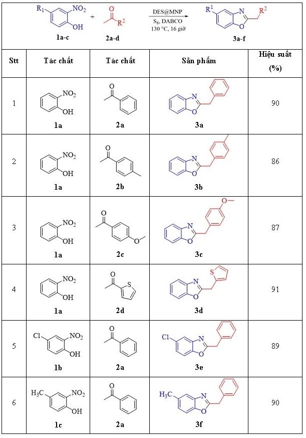 Figure 9  Tổng hợp một số dẫn xuất 2-benzylbenzoxazole sử dụng xúc tác DES@MNP