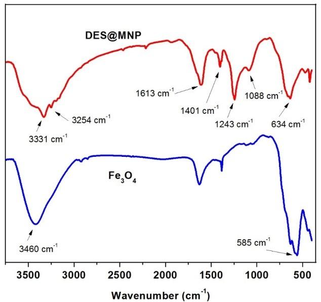 Figure 1   và DES@MNP