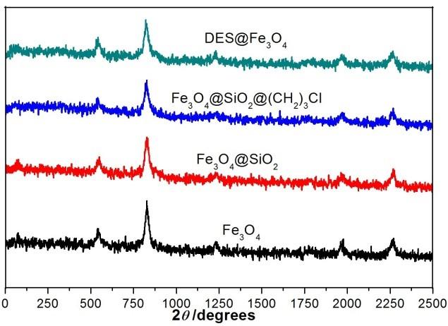 Figure 3  Giản đồ XRD của DES@MNP