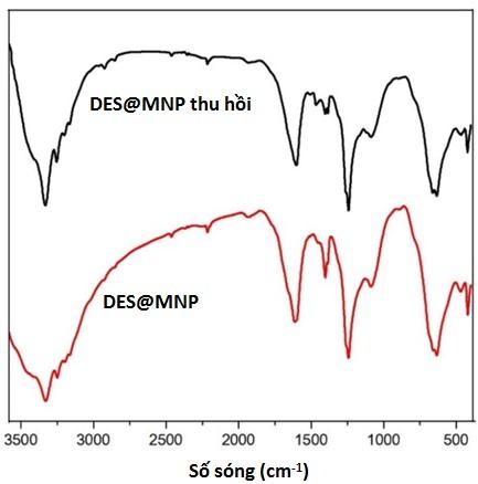 Figure 10  FT-IR của xúc tác trước và sau sử dụng