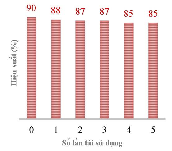 Figure 11  Hiệu suất phản ứng qua các lần tái sử dụng