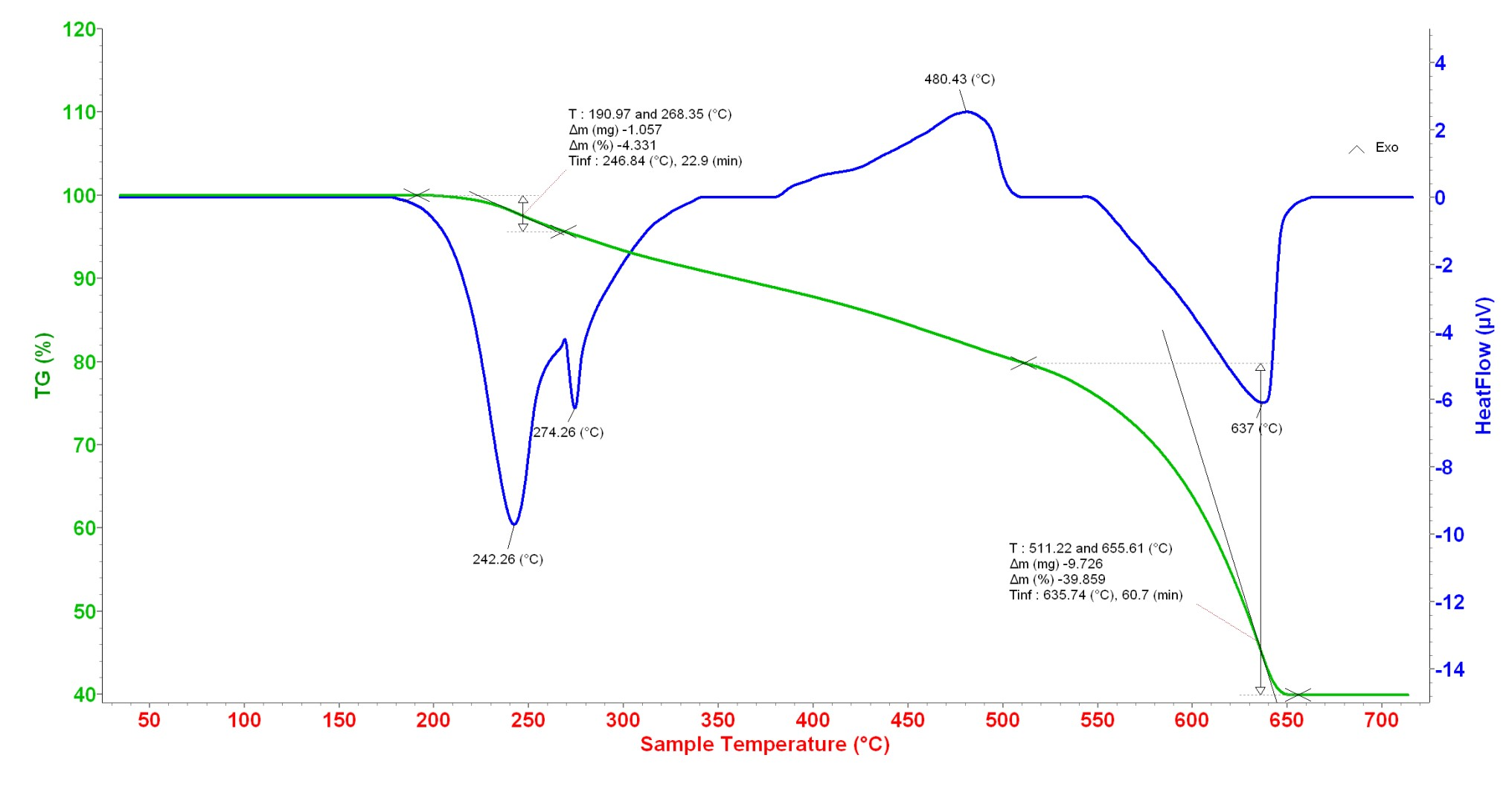 Figure 4  Giản đồ TGA của DES@MNP