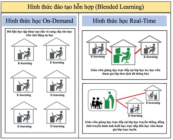 Figure 1  Mô hình đào tạo trực tuyến và đào tạo hỗn hợp