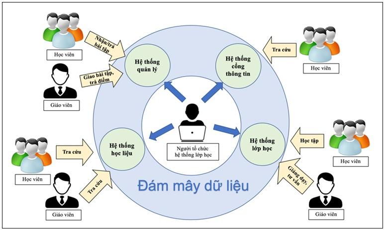 Figure 3  Mô hình vận hành và tương tác giữa các bên tổ chức – giảng dạy – học tập trong hệ thống lớp học ảo