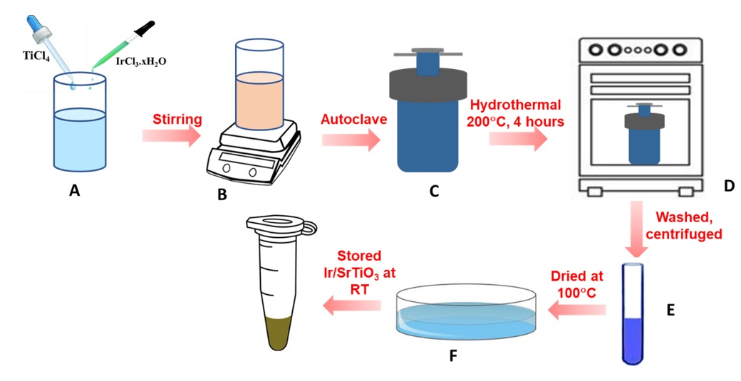 Figure 1   through the hydrothermal method at 200 °C for 4 hours, (E) The centrifugation process to collect the sample and (F) The sample was dried under nitrogen gas flow.