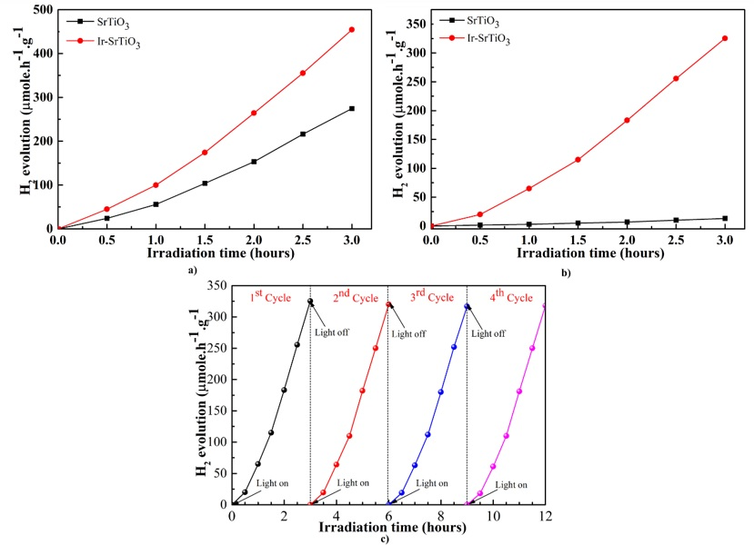 Figure 6   photocatalyst.