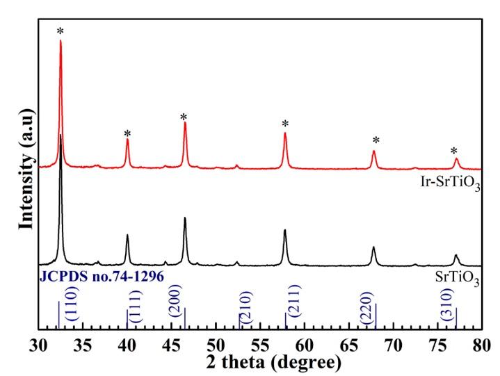 Figure 2   photocatalyst.