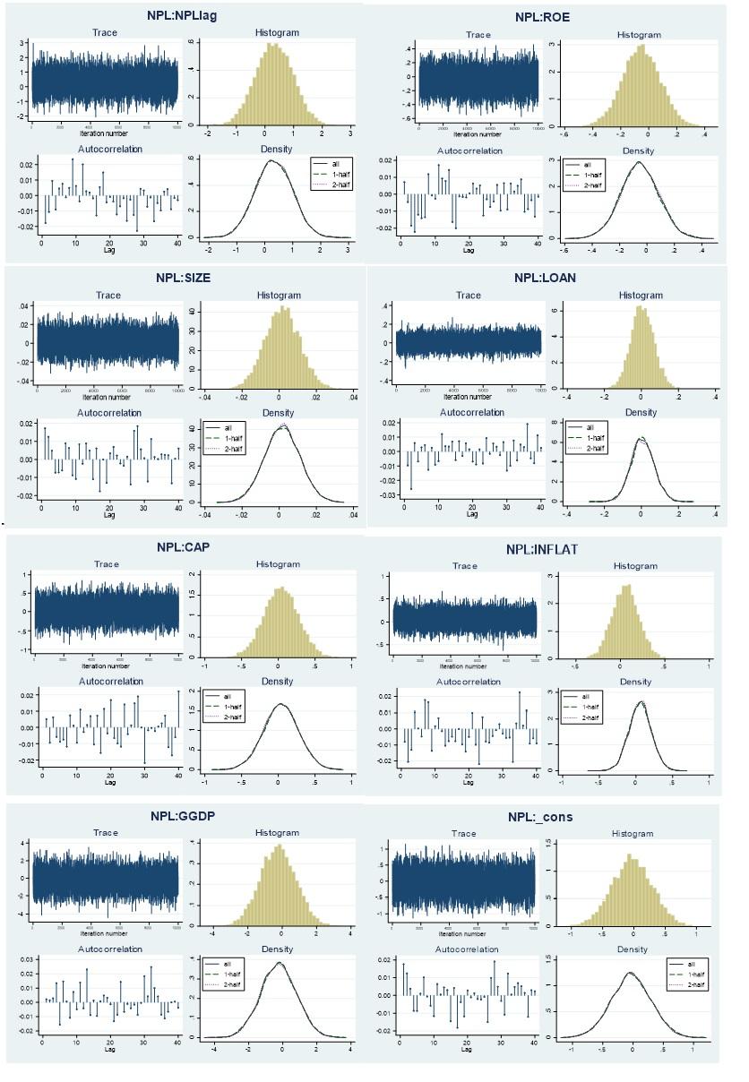 Figure 1  Kiểm định hội tụ của chuỗi MCMC đối với biến NPL