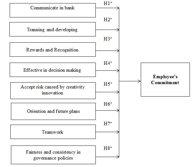 Figure 1  Research model