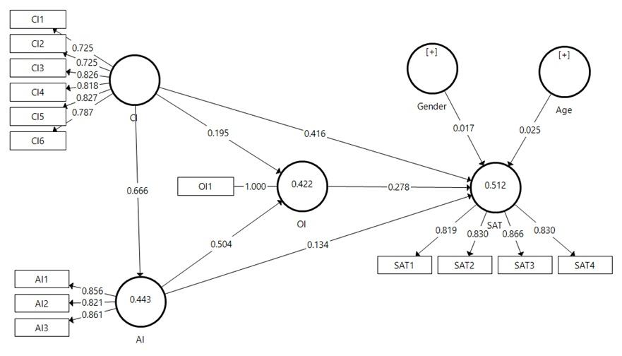 Figure 2  Kết quả mô hình cấu trúc tuyến tính PLS-SEM (Nguồn: Kết quả từ phân tích của tác giả)