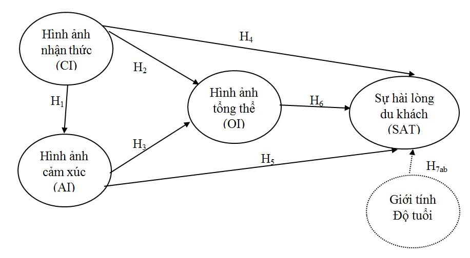 Figure 1  Mô hình nghiên cứu đề xuất