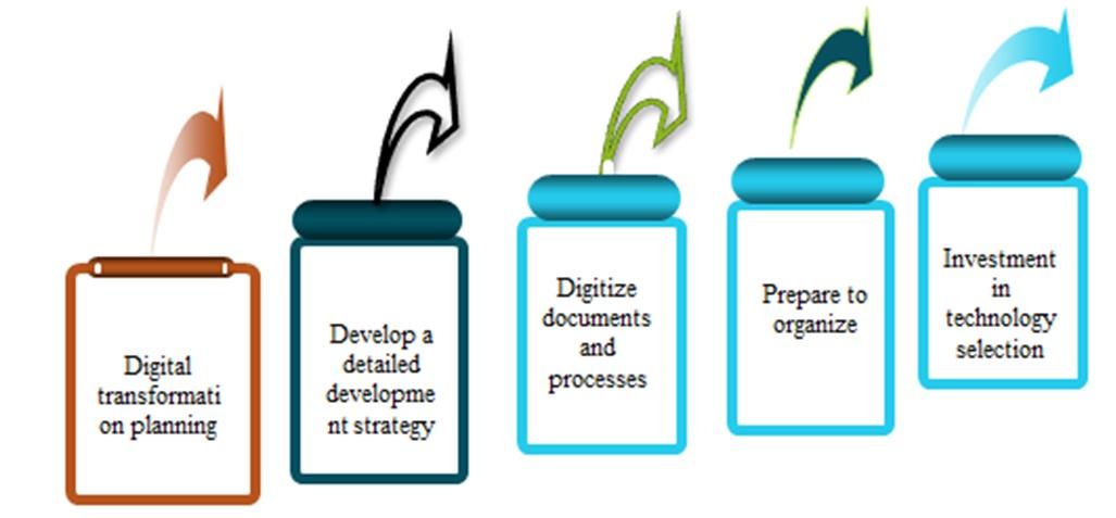 Figure 2  5-step digital transformation model at the enterprise