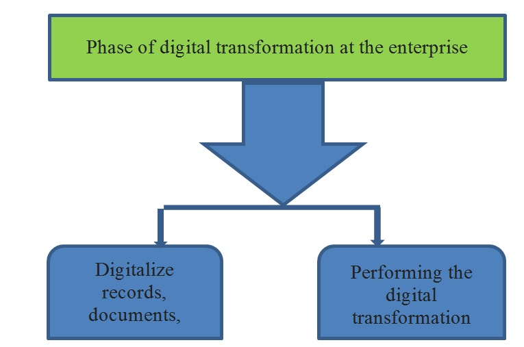 Figure 1  Phase of digital transformation at the enterprise