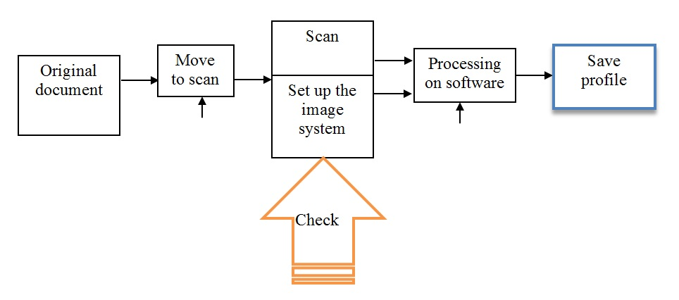 Figure 7  Digitization process diagram of documents stored at the enterprise