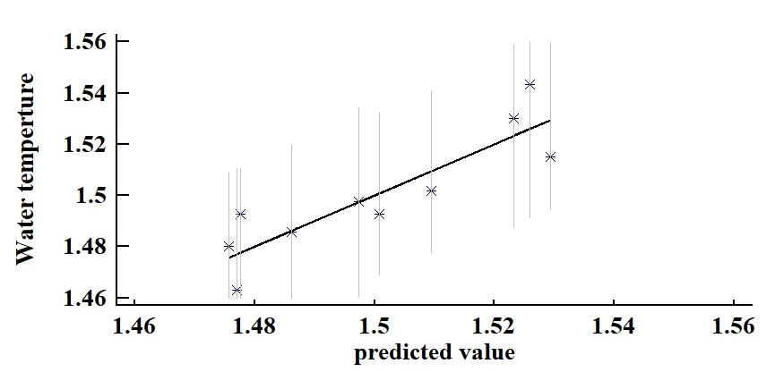 Figure 9  .