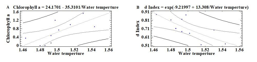 Figure 8  . The correlation between water temperature and d Index.