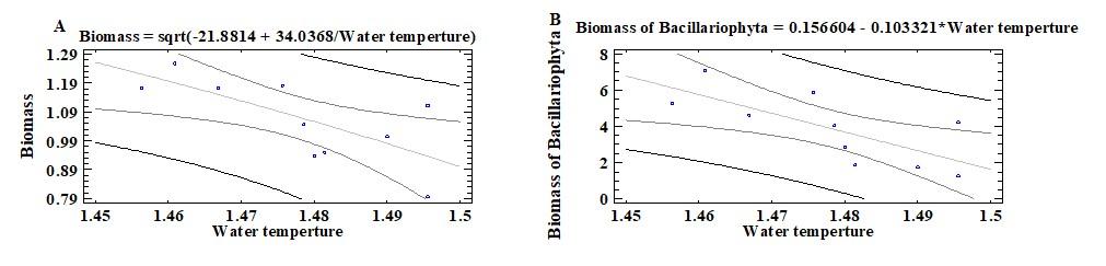 Figure 10  . The correlation between water temperature and biomass of Bacillariophyta.