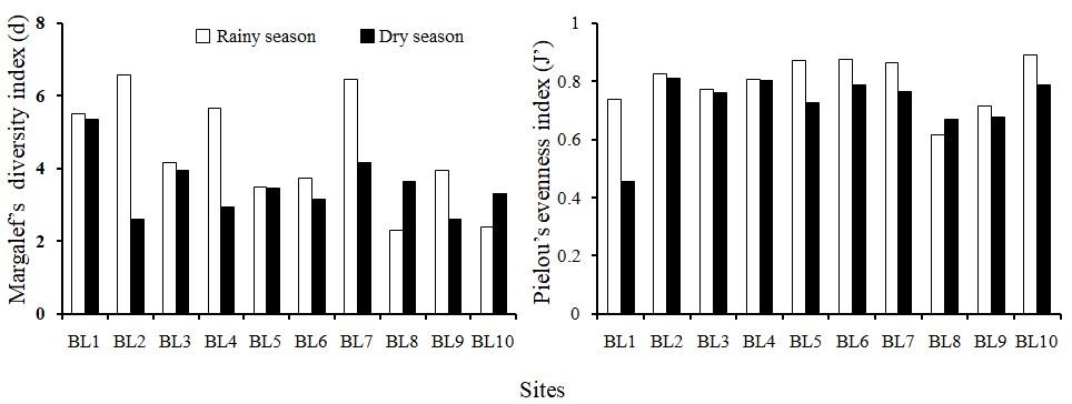 Figure 7  Phytoplankton metrics (d, J') in the Ba Lai River