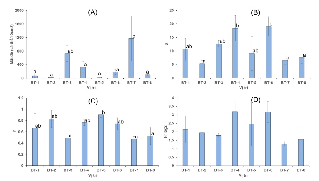 Figure 4  Mật độ (A) và các chỉ số đa dạng sinh học tuyến trùng (B, C, D). Phân tích hậu kiểm Tukey's HSD được thể hiện qua các ký tự a, b