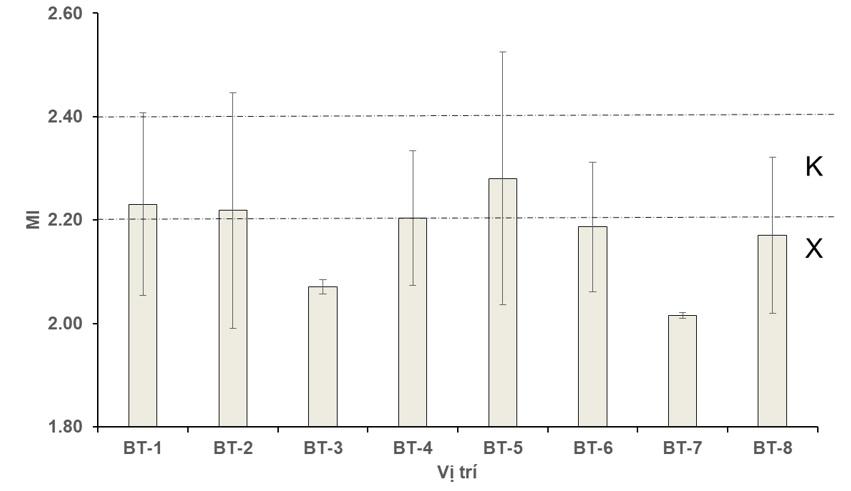 Figure 5  Giá trị MI và tính chất môi trường theo tuyến trùng tại các vị trí khảo sát trong thành phố Bến Tre