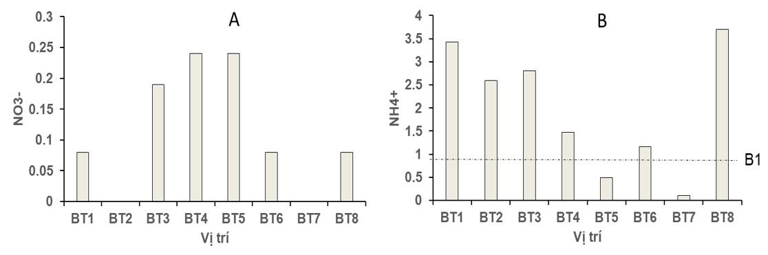 Figure 2  ) của nước mặt tại các thủy vực trong thành phố Bến Tre. B1 là quy chuẩn nước dùng cho mục đích tưới tiêu, thủy lợi được quy định trong QCVN 08-MT:2015/BTNMT