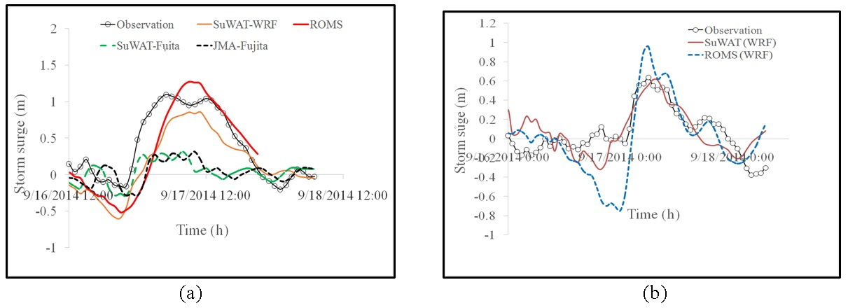 Figure 9  Calculated seawater levels during the typhoon Kalmeagi-14 by the different numerical models the wind and pressure fields from Fujita and WRF models: (a)-Hon Dau station and (b)-Hon Ngu station.