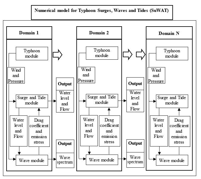 Figure 2  Integration diagram ofSuWAT model