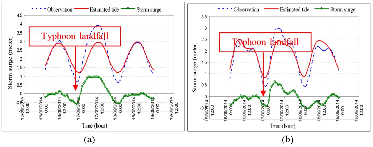 Figure 4  Observed seawater level, predicted tide and surge due to typhoon Kalmaegi-14: (a)-at Hon Dau station and (b)-at Hon Ngu station