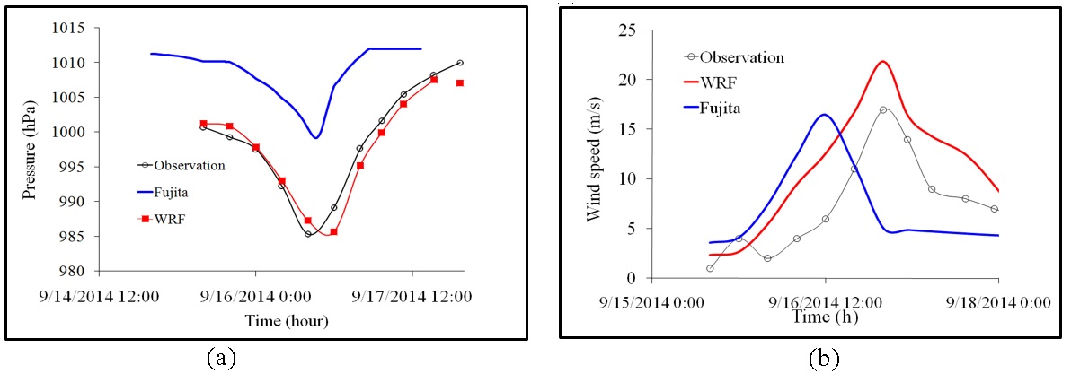 Figure 7  Measured and predicted wind speeds (a) and pressure (b) at Hon Dau station in the typhoon Kalmaegi-14 hit on Quang Ninh