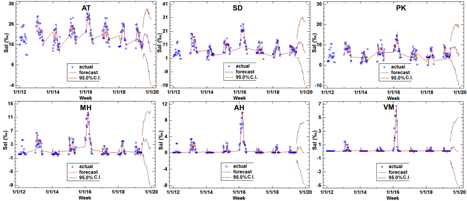 Figure 3  Time sequence plot displays for saltwater concentration in Ham Luong River include the forecasts and the forecast limits.