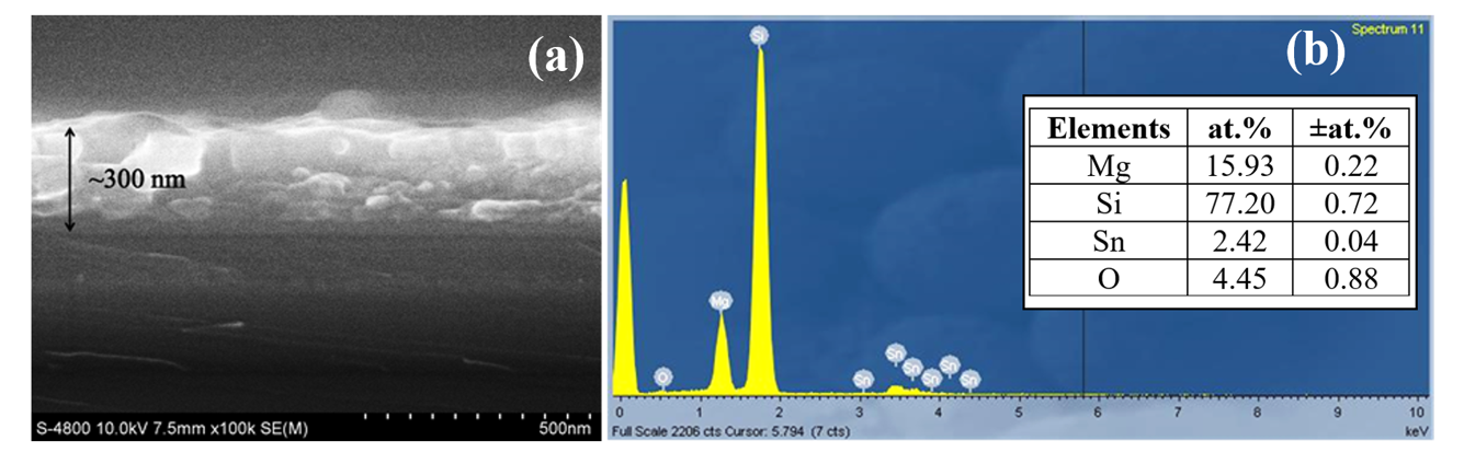 Figure 3  ) EDS elemental quantitative result. The obtained film thickness are about 300 nm, whereas the O composition might be from contamination.